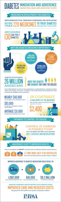 DIABETES INNOVATION AND ADHERENCE infographic developed for the Pharmaceutical Research and Manufacturers of America